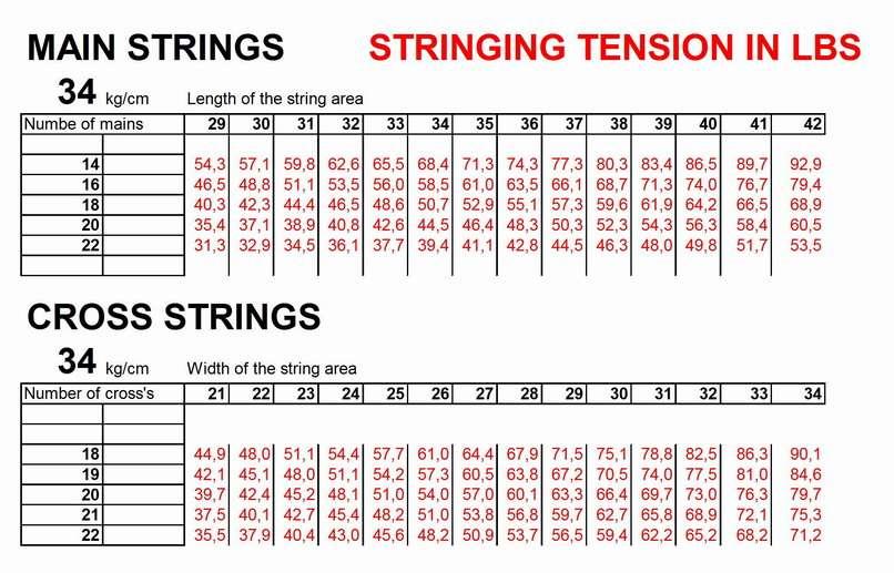 Tennis string tension guide